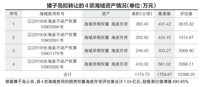 獐子岛卖海将赚7100万 内部:为何贱卖优质资产