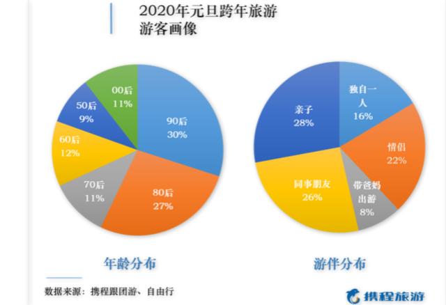 """""""跨年旅游""""让2020年更潮: 16%独自游,90后首次超80"""