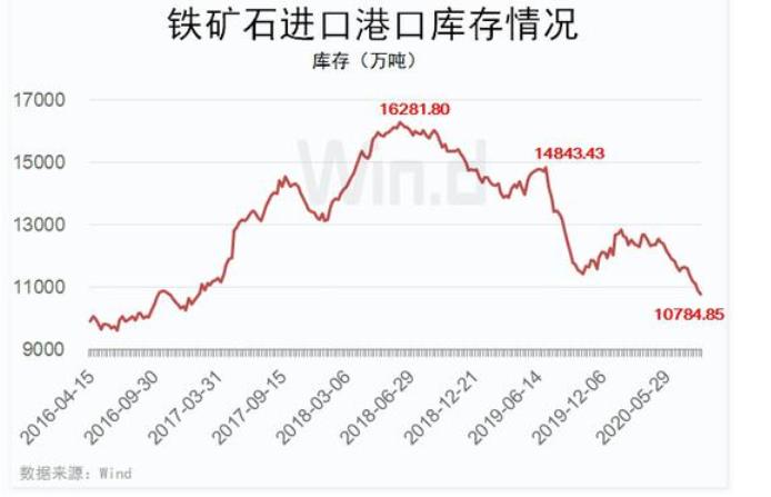 """疯狂的""""石头""""又来了!铁矿石期货不足两月涨超40%"""