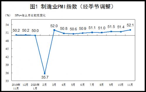 11月中国制造业PMI为52.1% 比上月上升0.7个百分点